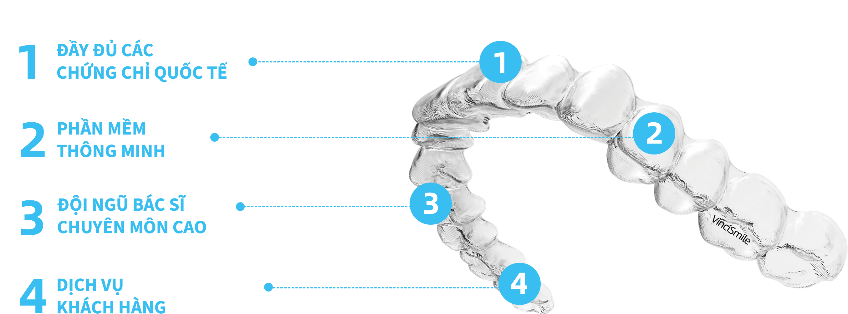show the main four characteristics of VinciSmile clear aligners: full certificates, smart software, professional medical team and customer oriented service